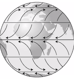 on the diagram below label latitudes 0 30 n s 60 n s and 90 n s on the left side of the globe on the right side of the globe label the pressure belts  [ 982 x 962 Pixel ]