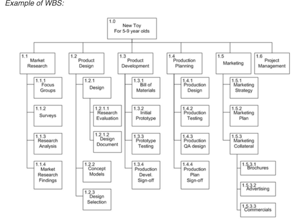 Solved: Work Breakdown Structure (WBS) For Restaurant Choo