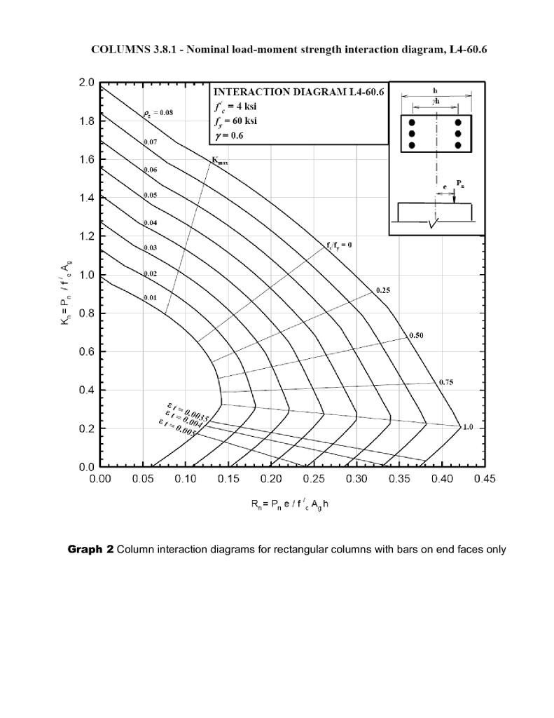 medium resolution of concrete column interaction diagram rectangular wiring diagrams global concrete column interaction diagram rectangular