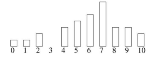 Write A Program To Draw A Quiz Score Histogram. Yo