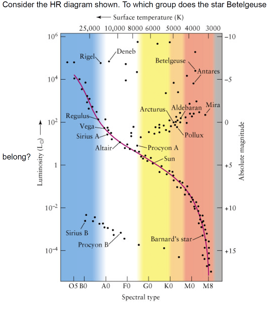 medium resolution of consider the hr diagram shown to which group does the star betelgeuse surface temperature