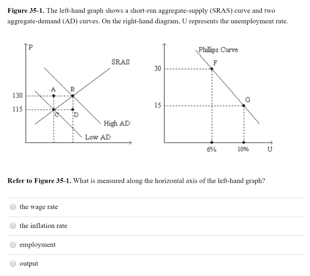 hight resolution of figure 35 1 the left hand graph shows a short run aggregate
