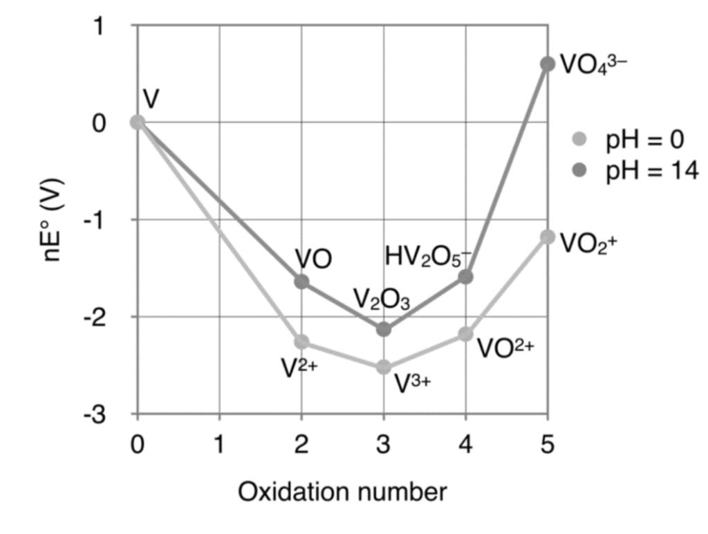 hight resolution of use the frost diagram for vanadium v shown below chegg com frost diagram vanadium