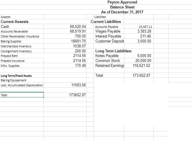 Solved: Peyton Approved Balance Sheet As Of December 31, 2
