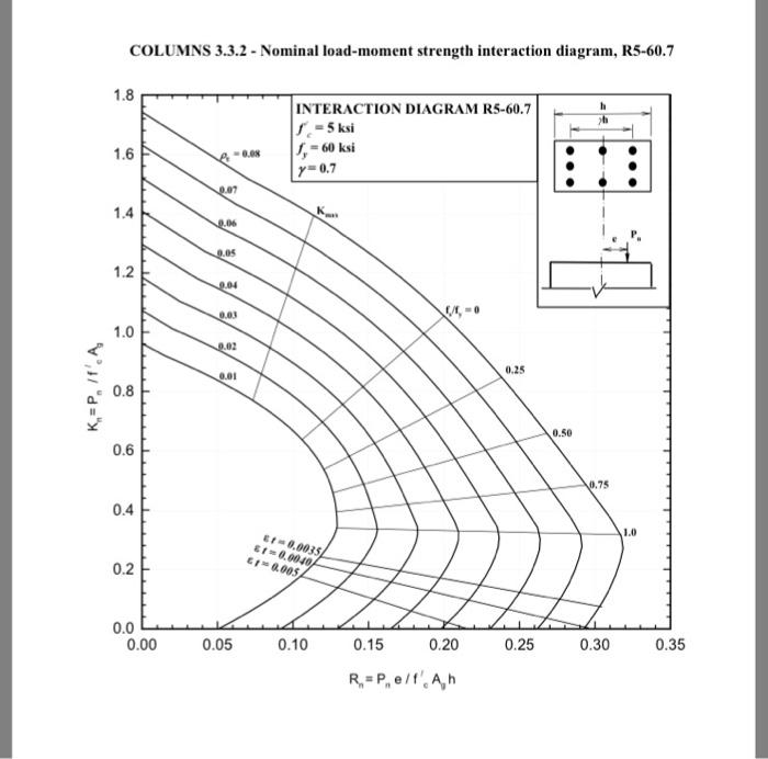 Solved: Using The Column Interaction Diagrams, Design A No