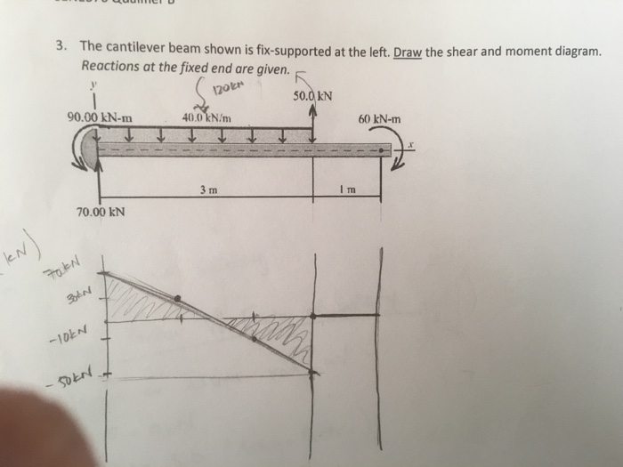 Beam Free Body Diagram Also Shear Force And Bending Moment Diagram