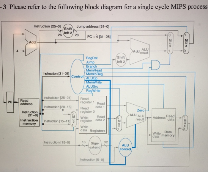 computer architecture block diagram taser circuit advance using the given bloc chegg com 3 please refer to following for a single cycle mips process instruction 125