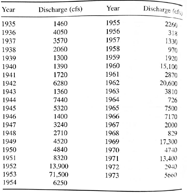 (10 Points) Annual Maximum Flood Data For Floyd Ri