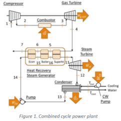 Simple Cycle Power Plant Diagram Honda Civic 2000 Radio Wiring Solved The Figure Above Displays A Combined P Compressor Gas Turbine G Net 2 Combustor 3 6 Econ Heat Recovery Steam Generator