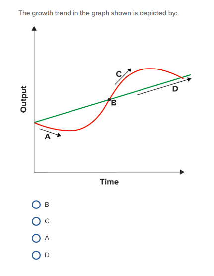Solved: The Growth Trend In The Graph Shown Is Depicted By