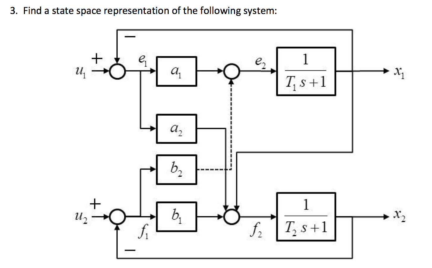Find A State Space Representation Of The Following