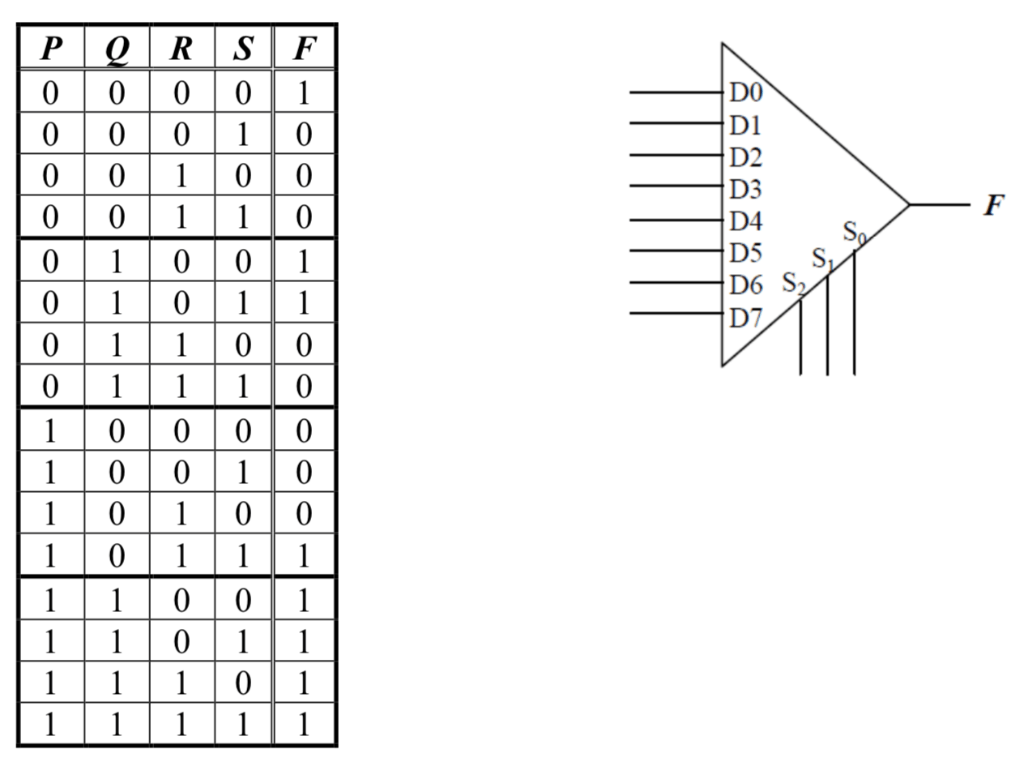 Solved: (a) The Truth Table Below Shows A Certain Function
