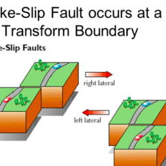 Strike Slip Fault Block Diagram Stratocaster Wiring Treble Bleed Solved Question 1 Normal Faults Are The Result Of Which T A Hangingwall Foot Wall Faut Etensional Stress Amount Extension