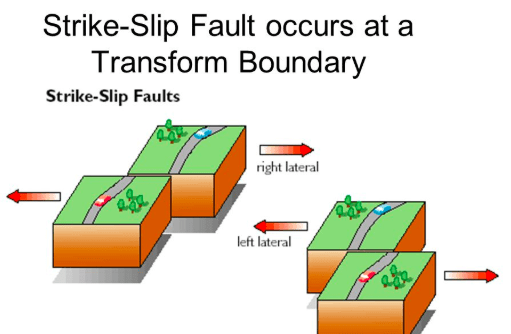strike slip fault block diagram tachometer wiring solved question 1 normal faults are the result of which t a hangingwall foot wall faut etensional stress amount extension