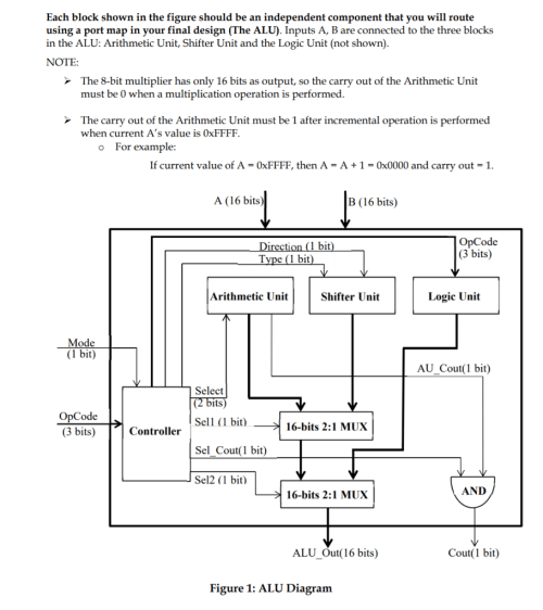 small resolution of each block shown in the figure should be an independent component that you will route using