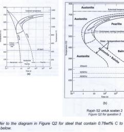 question 2 800 austenite 1400 1400 eutectoid temperature 700 austenitepee 1200 1200 pearlite 1000 continuous cooling [ 1024 x 781 Pixel ]