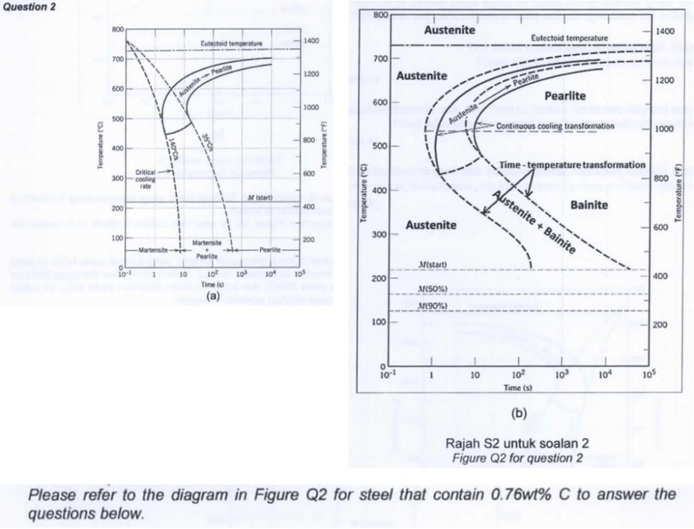 medium resolution of question 2 800 austenite 1400 1400 eutectoid temperature 700 austenitepee 1200 1200 pearlite 1000 continuous cooling