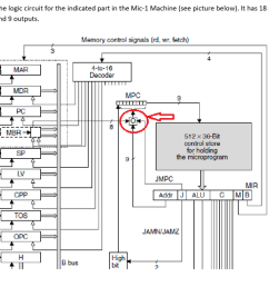 design the logic circuit for the indicated part in the mic 1 machine see [ 1024 x 781 Pixel ]