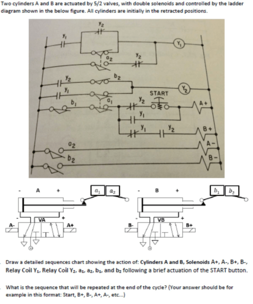 small resolution of question two cylinders a and b are actuated by 5 2 valves with double solenoids and controlled by the ladder diagram shown in the below figure