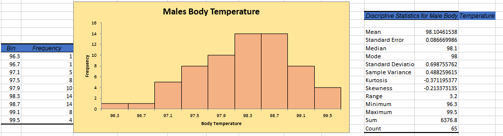 Solved: Males Body Temperature Male 98.10461538 Mean Stand ...