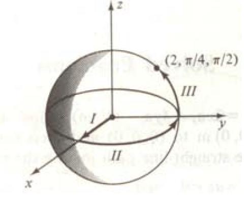 (2, π/4, π/2)