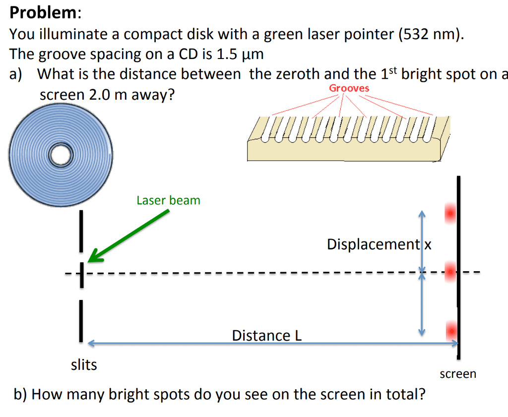 hight resolution of problem you illuminate a compact disk with a green laser pointer 532 nm