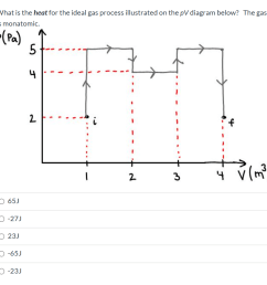 question what is the heat for the ideal gas process illustrated on the pv diagram below the gas is monatomic p pa 5 4 4 3 65j o 27j 23j 65j o 23j [ 908 x 887 Pixel ]