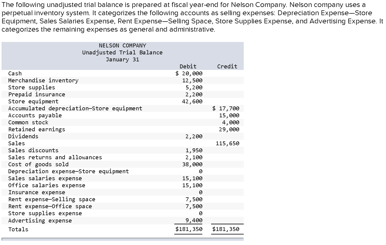 Solved The Following Unadjusted Trial Balance Is Prepared