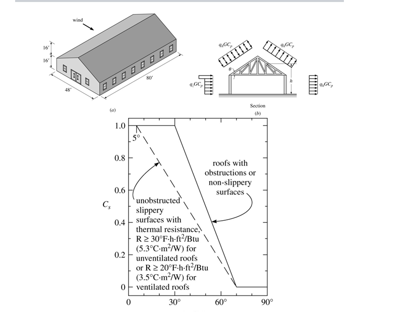 In The Gabled Roof Structure Shown In Figure P2.11