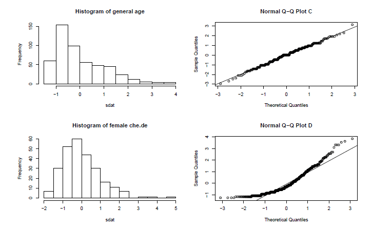 Match The Histogram To Its Normal Probability Plot