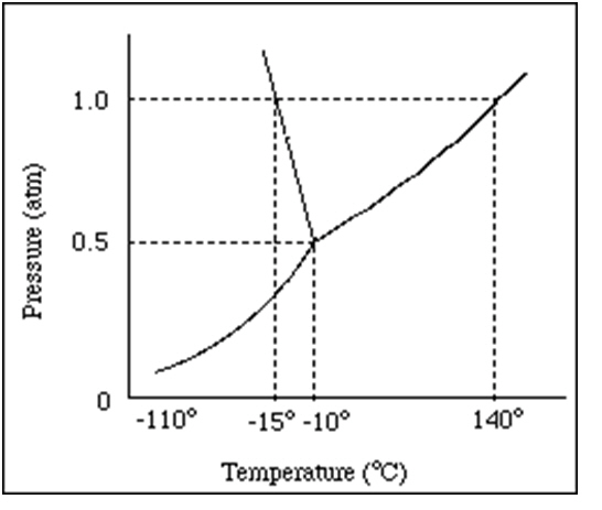 1. Label thegas phase, the liquid phase, and the solid phase.
