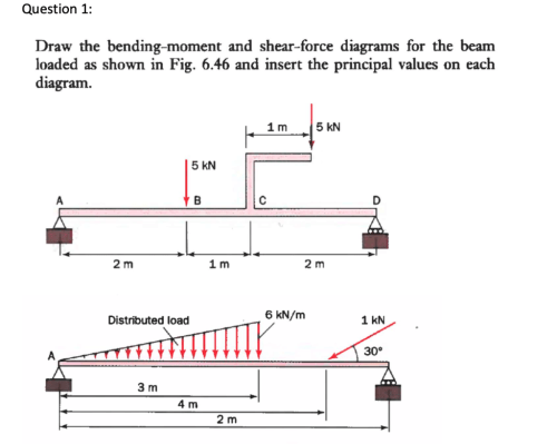 small resolution of question 1 draw the bending moment and shear force diagrams for the beam