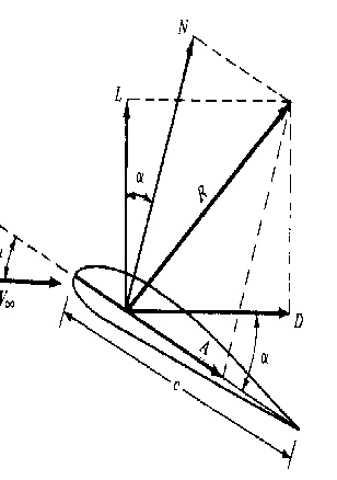 In An Aerofoil, The Aerodynamic Forces Act At 1/4