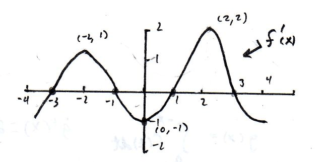 How Do You Find The Absolute Max Of The Function