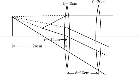 Solved: Two converging lenses with focal lengths of 40 cm