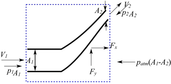 Solved: Find the horizontal and vertical forces to hold