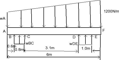 A Beam Is Subjected To A Linearly Distributed Downward