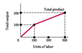 The Following Curve Is A Production Function For