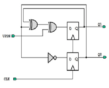 The Circuit Below Shows A Programmable Mod-4 UP/DOWN