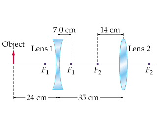 Determine The Distance From Lens 1 To The Final