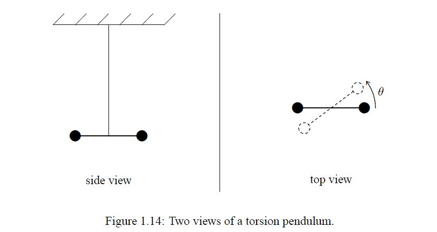 Find The Angular Frequency For The Torsion Pendulum
