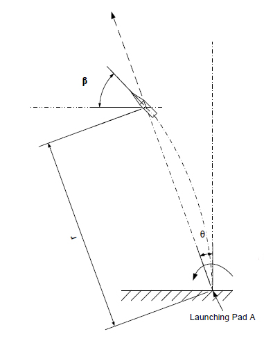 A Rocket's Trajectory Is Shown In The Figure Attached