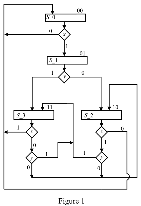 Solved: The state diagram of a control unit is shown in