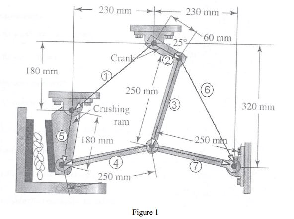 For The Crushing Mechanism (Figure 1( With A Given