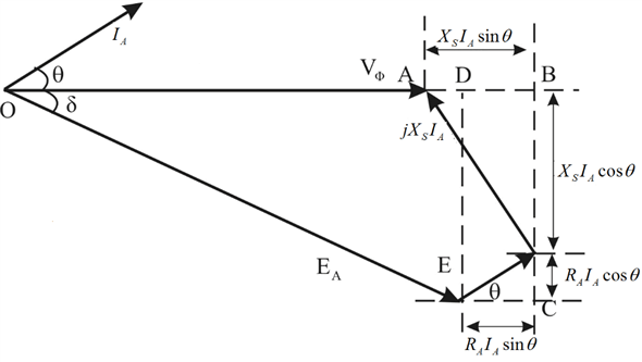 Solved: 5-9. Figure P5-2 shows a synchronous motor phasor