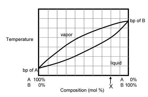 Using The Diagram Below, Estimate The Composition