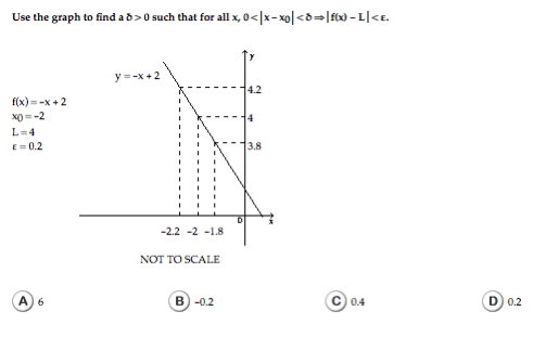 Use The Graph To Find Adelta>0 Such That For All X,0