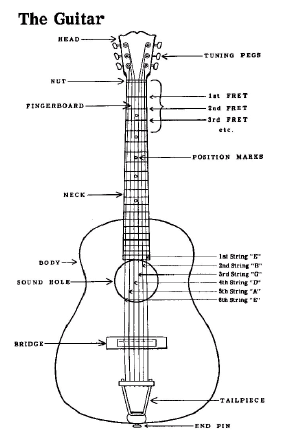 A Performer Can Play A Musical Scale On A Single