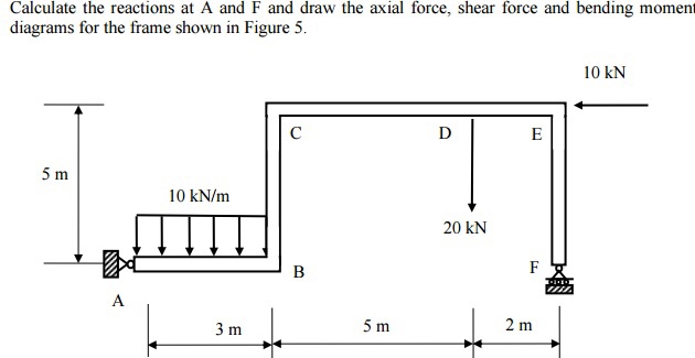 Solved: Calculate The Reactions At A And F And Draw The Ax