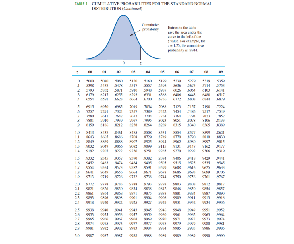 Solved Cumulative Probabilities For The Standard Normal T